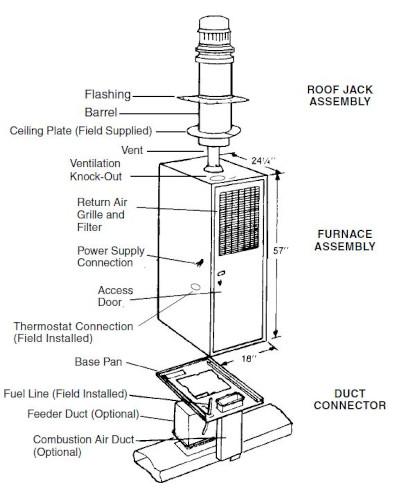 Miller Furnace dimensions