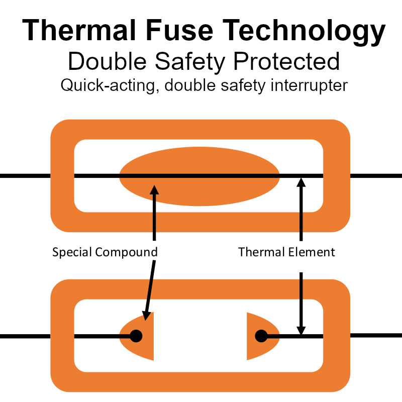 double fuse technology safety for motor run capacitors
